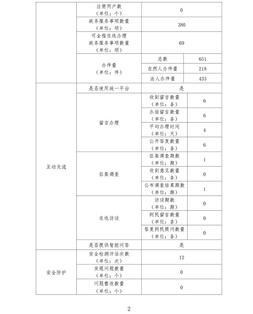 茂名市农业农村局政府网站工作年度报表(2019年)_页面_2.png