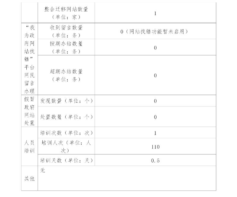 关于填报2020年政府网站年度报表的意见_08.png