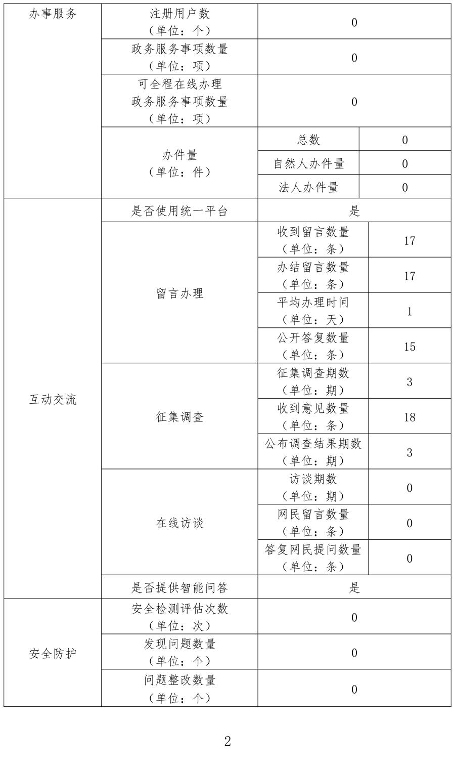 2020年政府网站工作年度报表-2.jpg