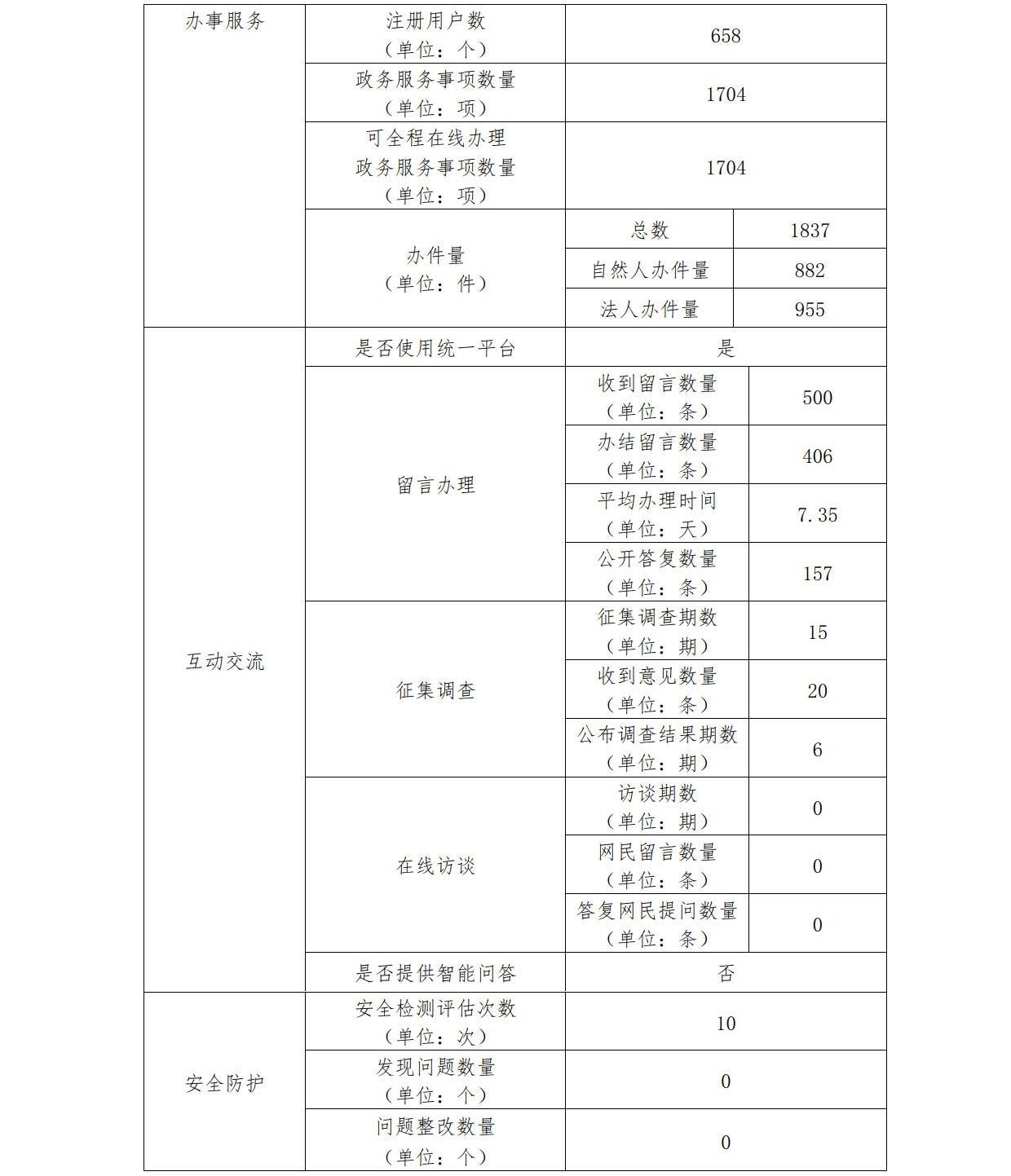 化州市人民政府网站工作年度报表(2020年)_2_看图王.jpg